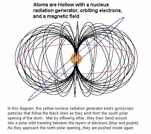 Atoms are hollow with a central nuclear radiation generator that creates the magnetic field and induces the gravitational ether flow