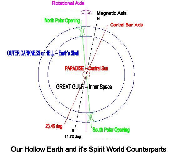 Our Hollow Earth and it's Spirit World Counterparts